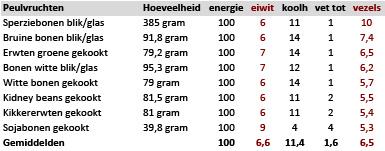 Peulvruchten per 100 kcal
