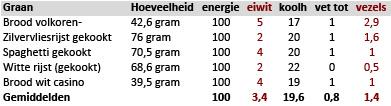 Graan per 100 kcal