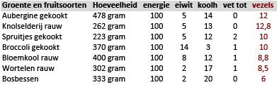 groente en fruit per 100 kcal