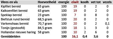 Vlees en vis per 100 kcal