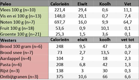 paleo bevat minder calorien