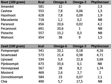 Omega-6, omega-3 en phytinezuur per 100 gram noten en zaden