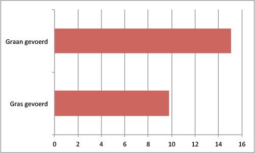 Totale hoeveelheid vet in mg per gram spierweefsel