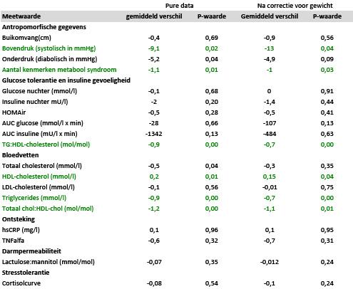 Paleo_onderzoek_tabel_3