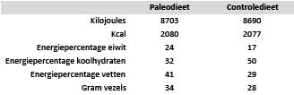 paleo_onderzoek_tabel_1